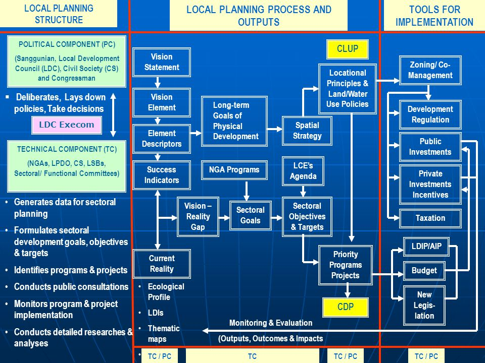 LOCAL PLANNING PROCESS AND OUTPUTS TOOLS FOR IMPLEMENTATION