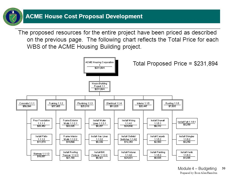 ACME House Cost Proposal Negotiations