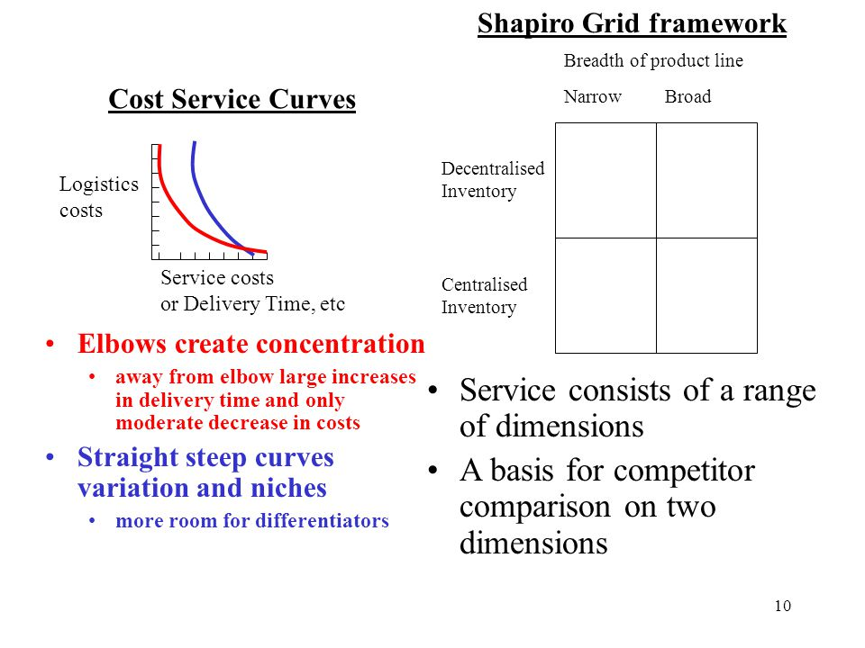 Service consists of a range of dimensions