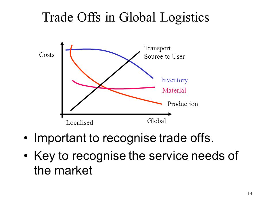 Trade Offs in Global Logistics