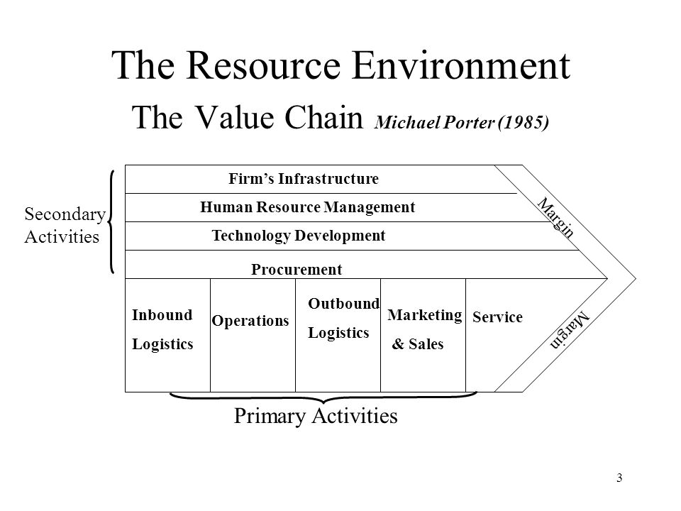 The Resource Environment The Value Chain Michael Porter (1985)