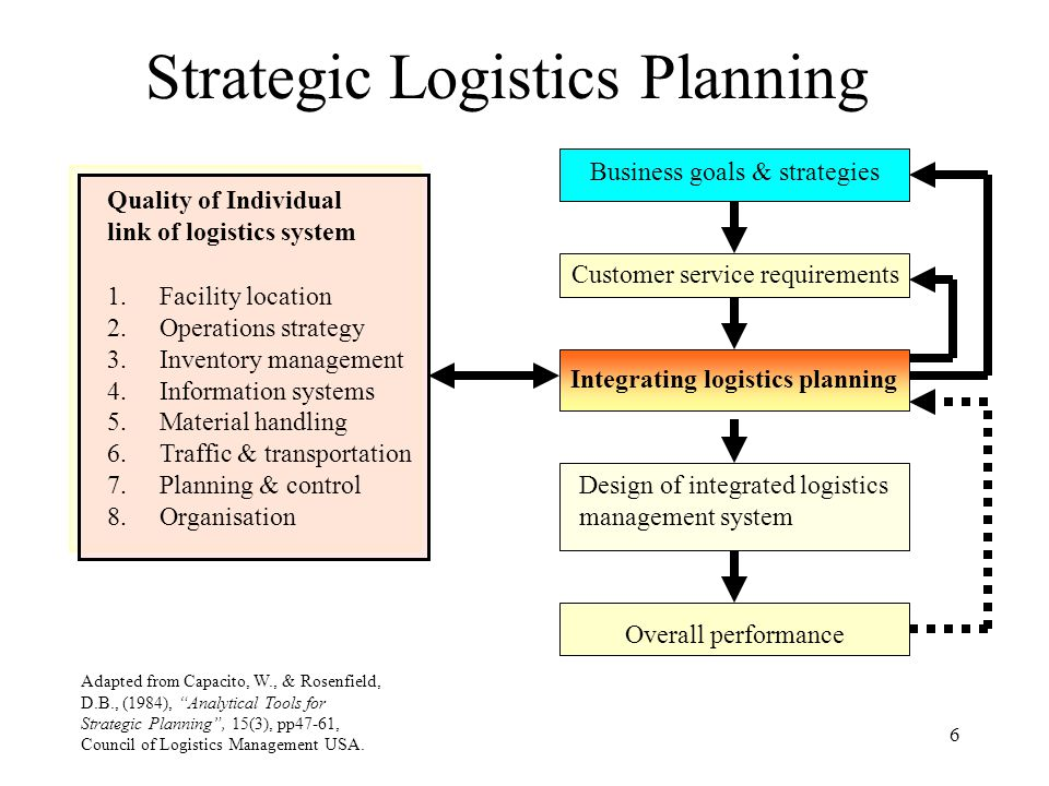 Strategic Logistics Plan Examples