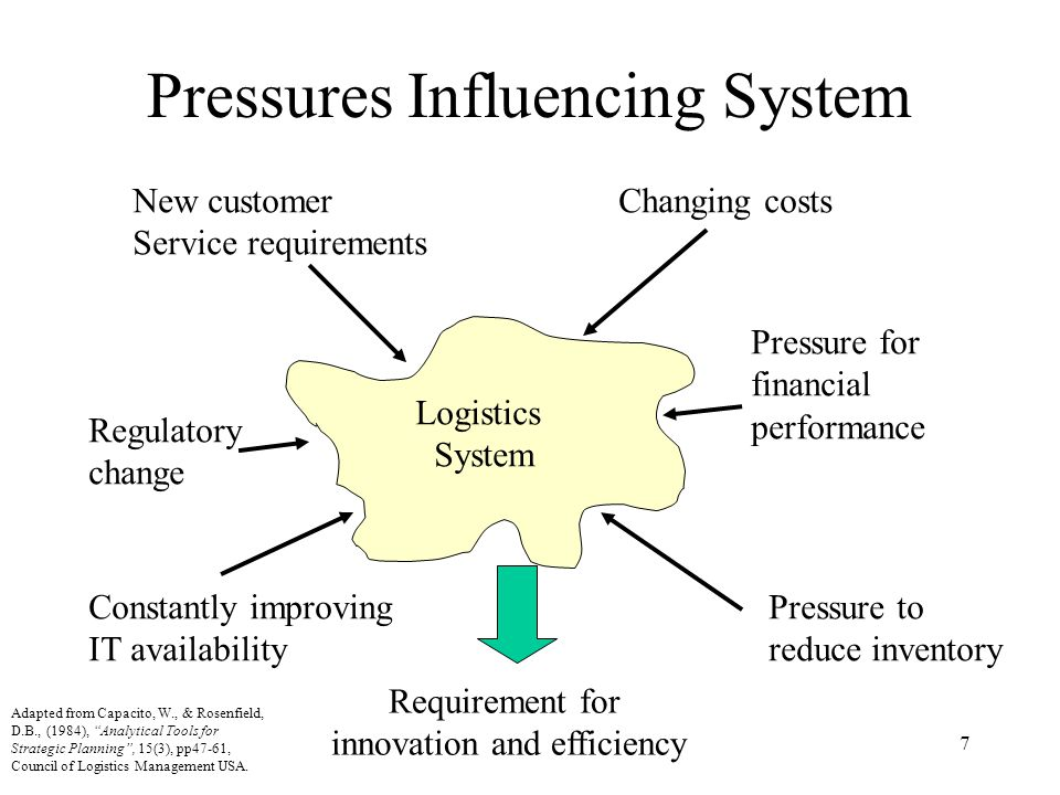 Pressures Influencing System