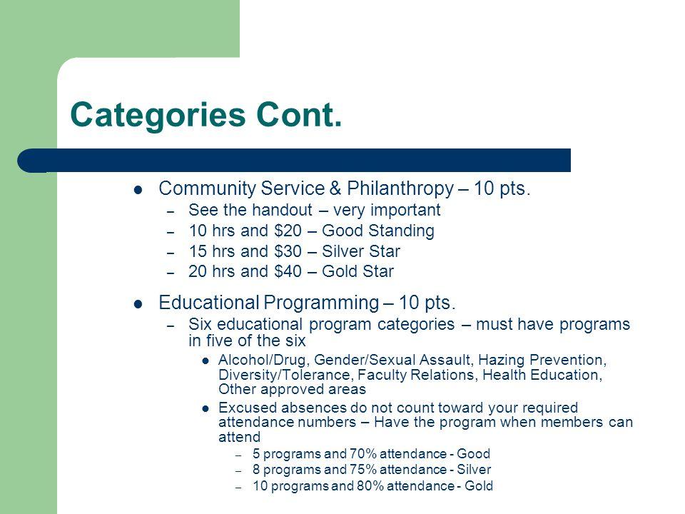 Categories Cont. Community Service & Philanthropy – 10 pts.