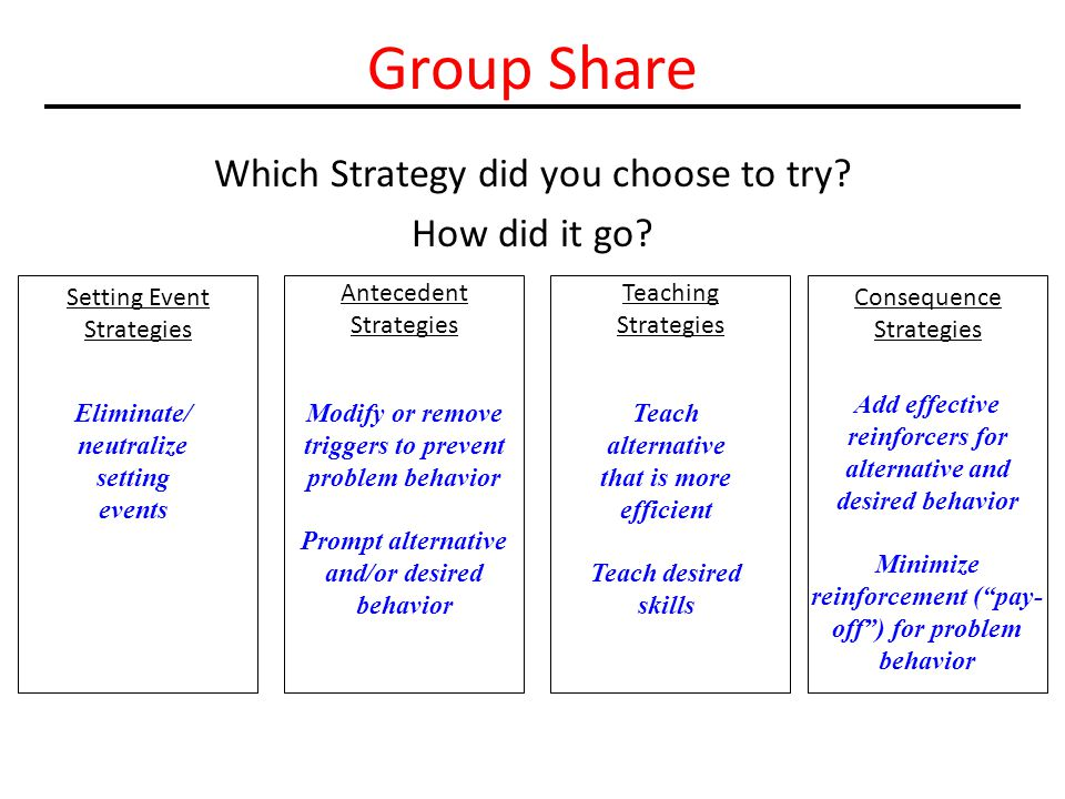 Group Share Which Strategy did you choose to try How did it go