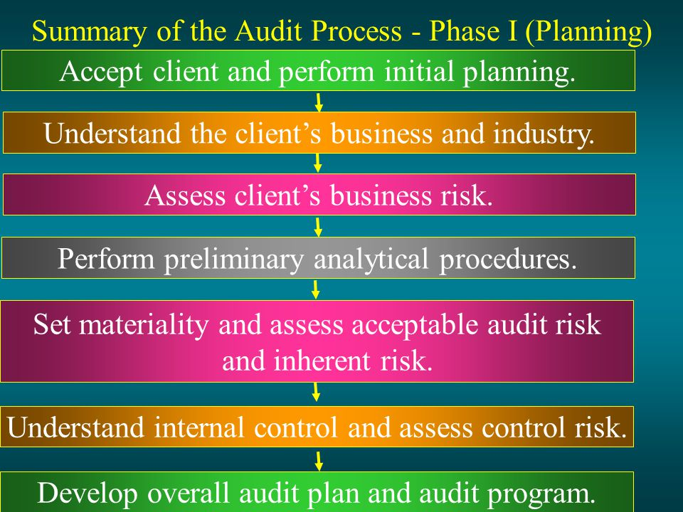 ​​Six Steps to an Effective Continuous Audit Process
