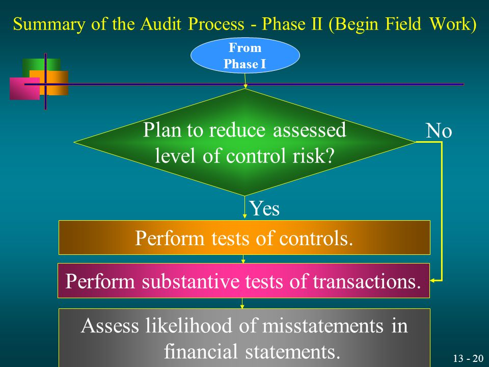 Summary of the Audit Process - Phase II (Begin Field Work)