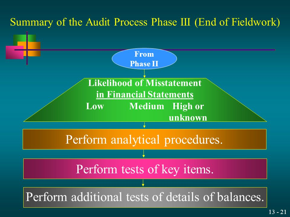 Summary of the Audit Process Phase III (End of Fieldwork)