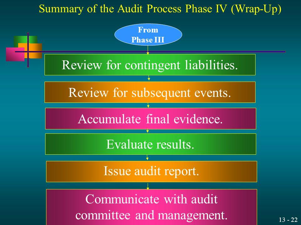 Summary of the Audit Process Phase IV (Wrap-Up)