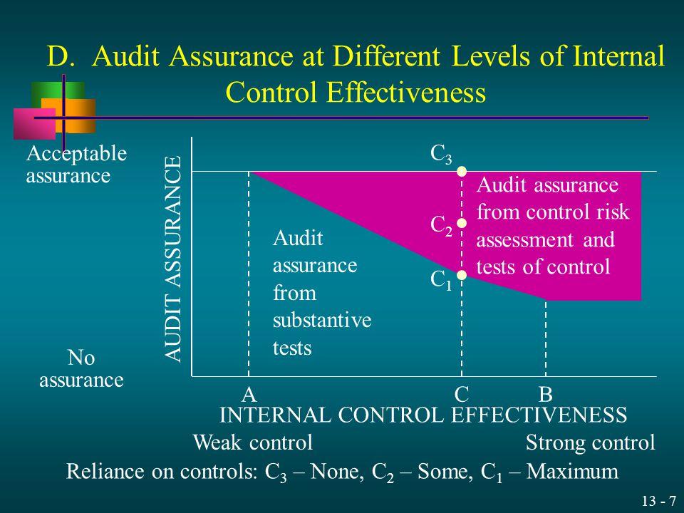 D. Audit Assurance at Different Levels of Internal Control Effectiveness