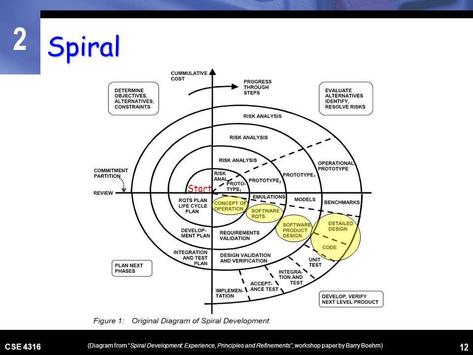 Spiral Start. CSE 4316.