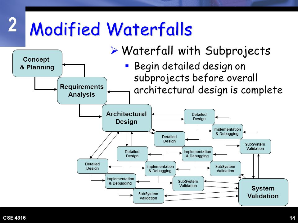 Modified Waterfalls Waterfall with Subprojects
