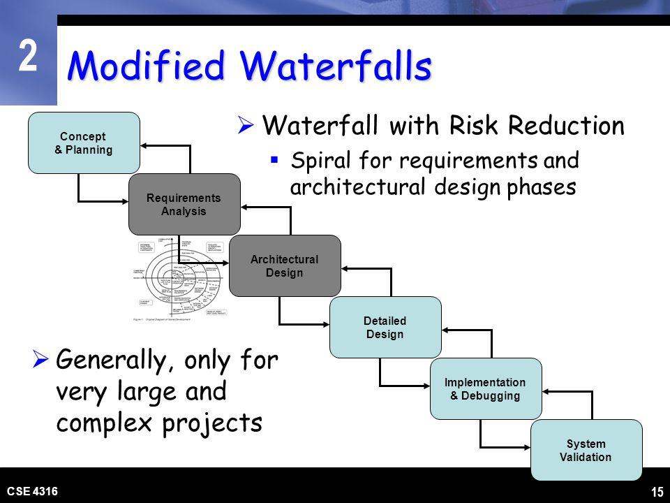 Modified Waterfalls Waterfall with Risk Reduction