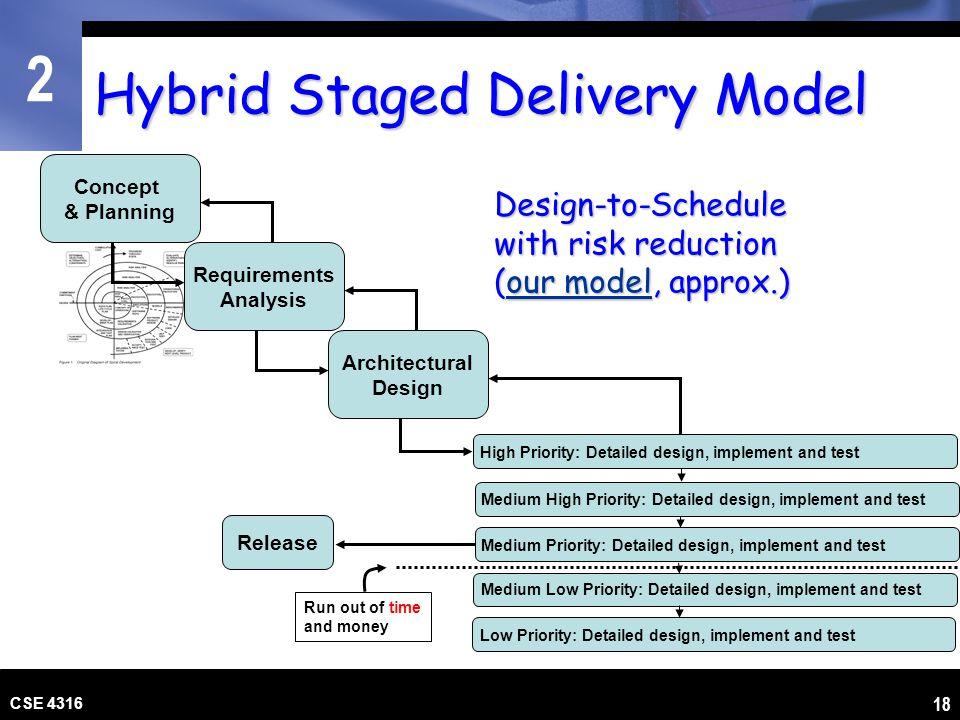 Hybrid Staged Delivery Model
