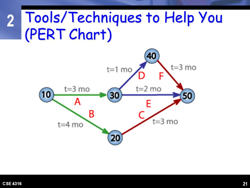 Tools/Techniques to Help You (PERT Chart)
