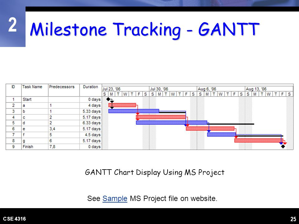 Milestone Tracking - GANTT