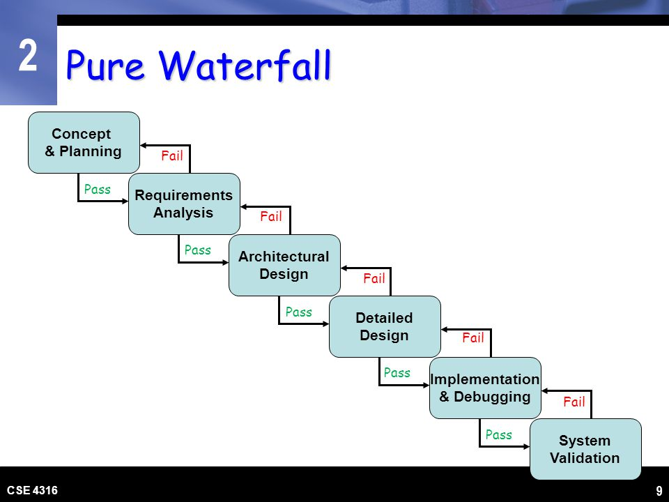 Pure Waterfall Concept & Planning Requirements Analysis Architectural
