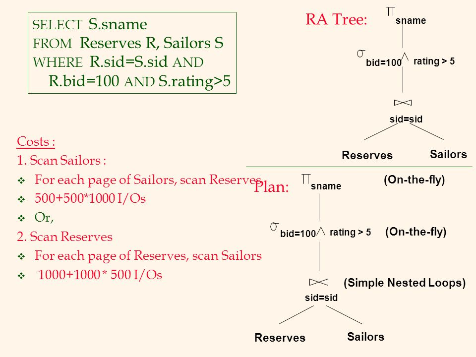 RA Tree: R.bid=100 AND S.rating>5 Plan: SELECT S.sname