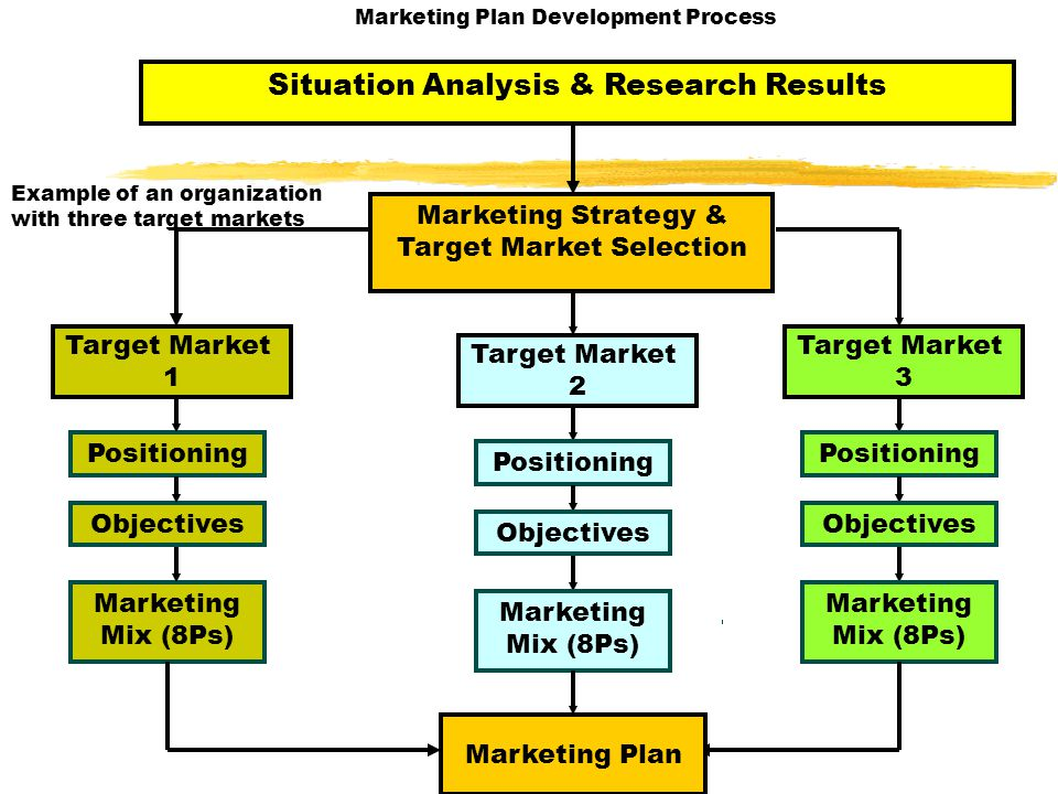 Situation Analysis & Research Results