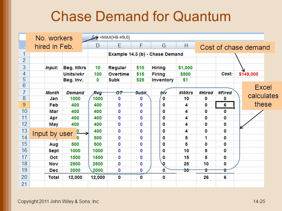 Chase Demand for Quantum