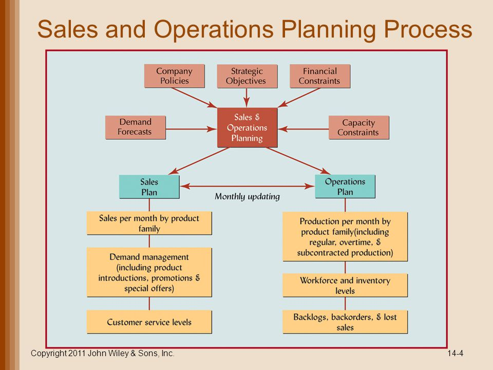 Sales and Operations Planning Process