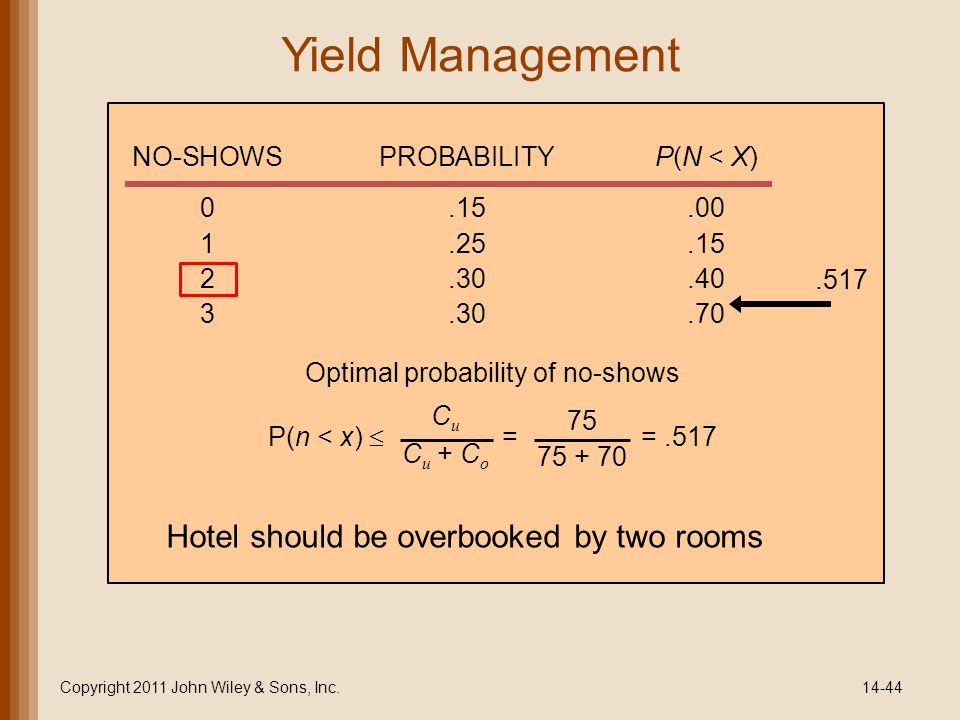 Yield Management Hotel should be overbooked by two rooms
