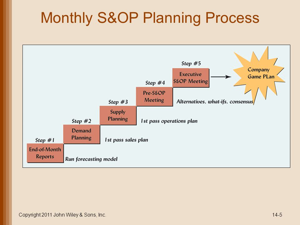 Monthly S&OP Planning Process