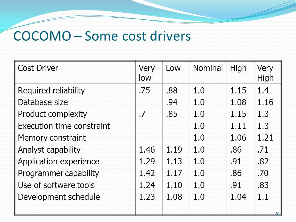 COCOMO – Some cost drivers