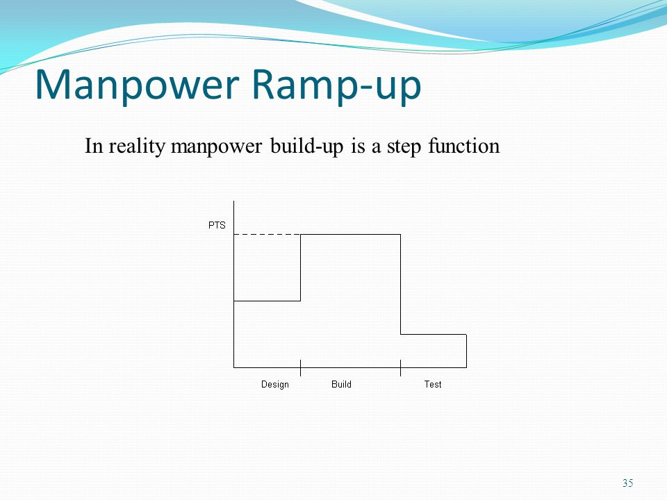 Manpower Ramp-up In reality manpower build-up is a step function