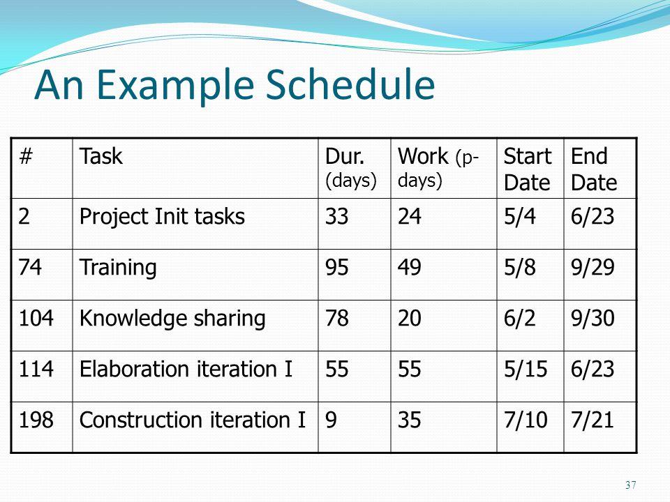 An Example Schedule # Task Dur. (days) Work (p-days) Start Date