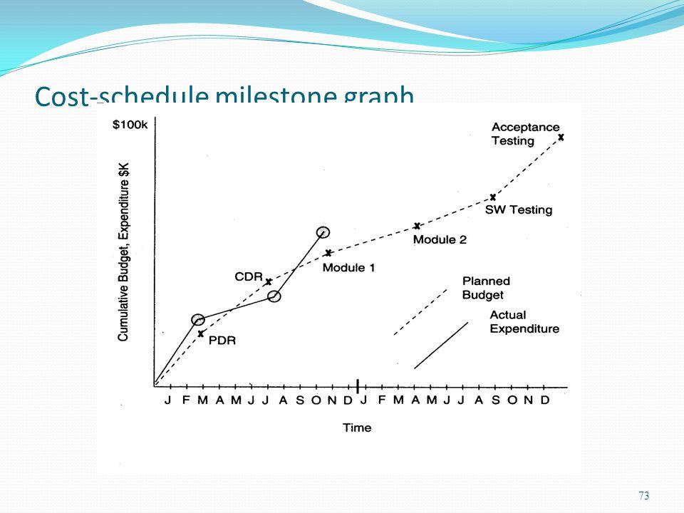 Cost-schedule milestone graph