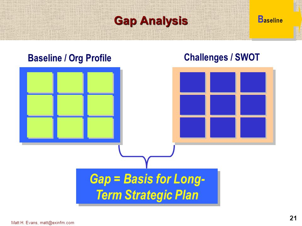 Gap = Basis for Long-Term Strategic Plan
