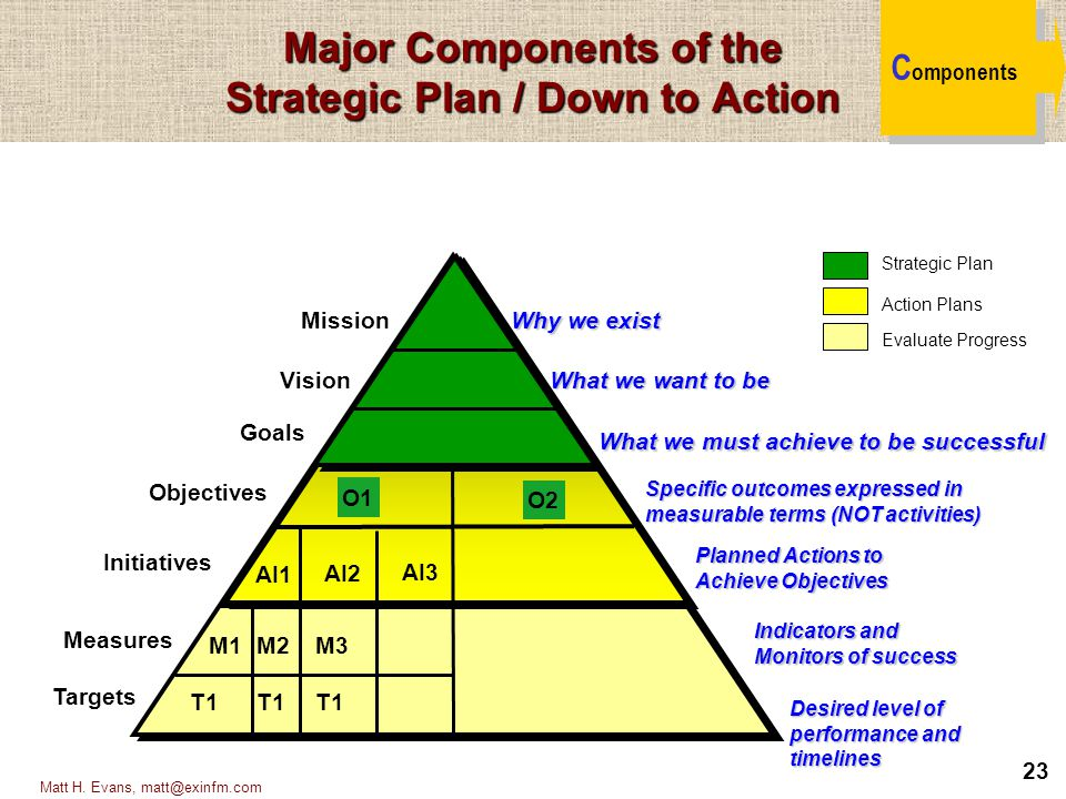 Major Components of the Strategic Plan / Down to Action