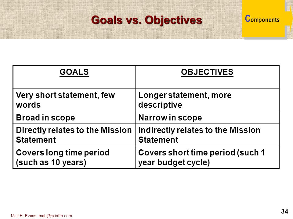Goals vs. Objectives Components GOALS OBJECTIVES