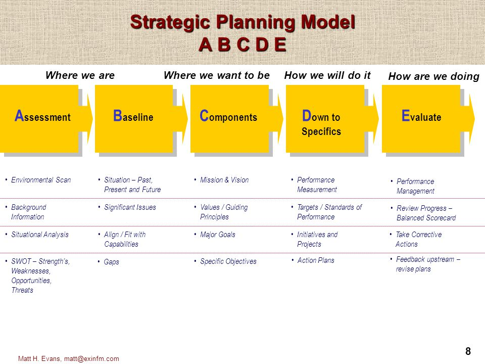 Strategic Planning Model A B C D E