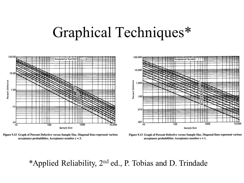 Graphical Techniques*