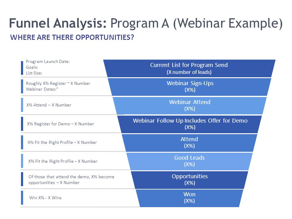 Funnel Analysis: Program A (Webinar Example)