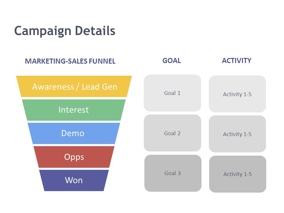 Campaign Details Awareness / Lead Gen Interest Demo Opps Won