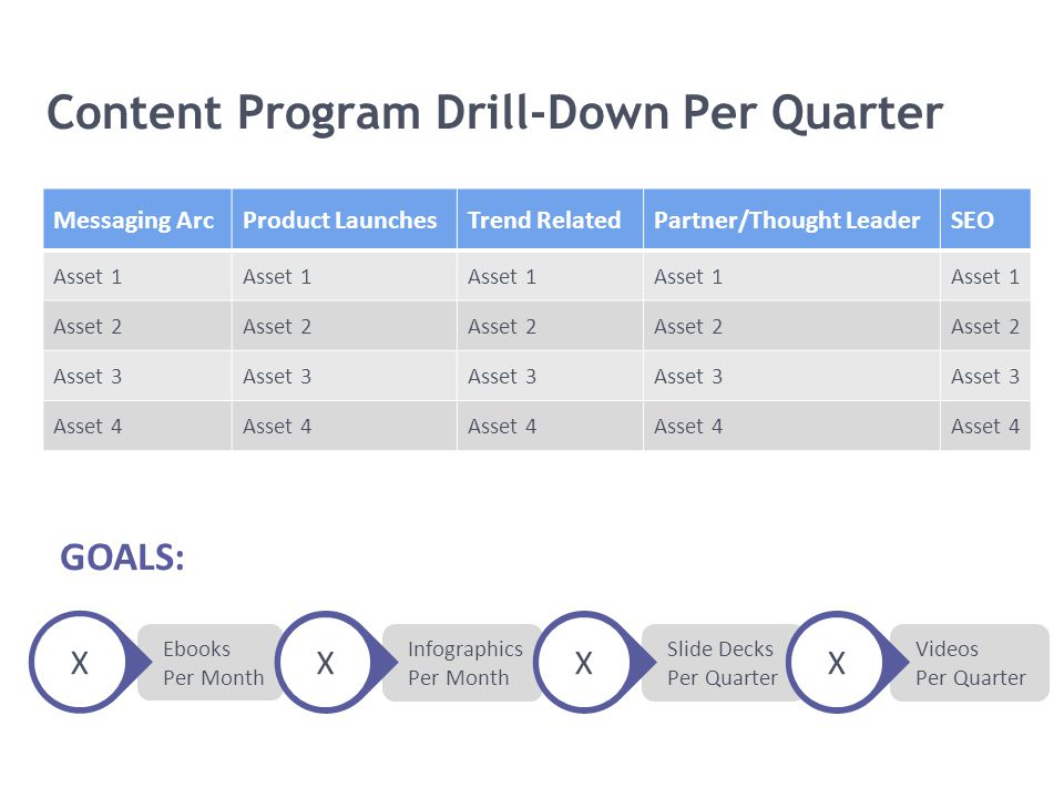 Content Program Drill-Down Per Quarter