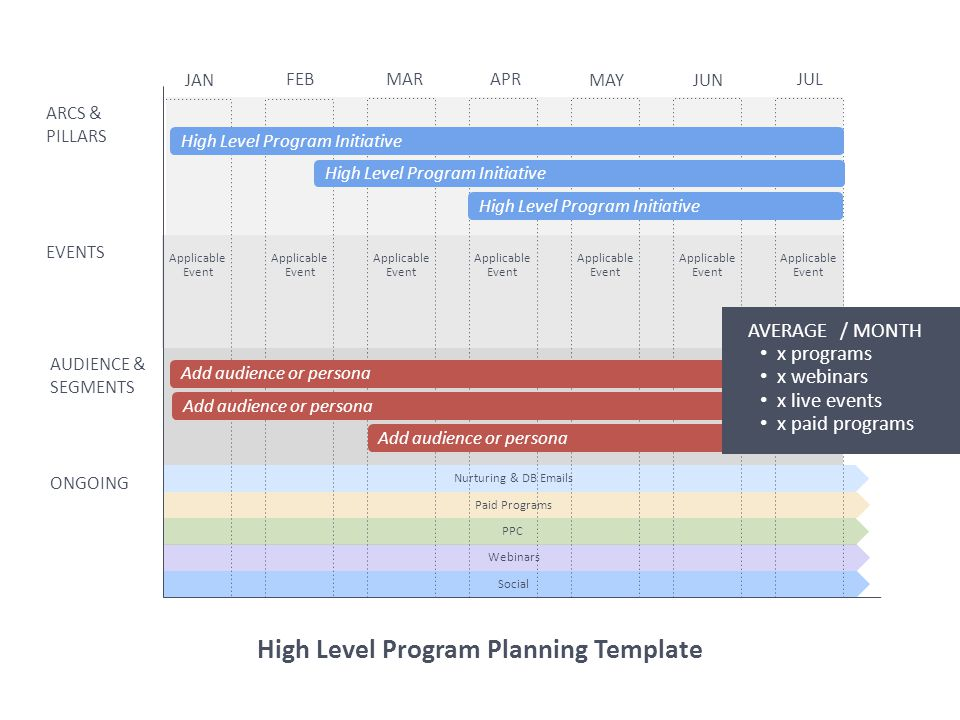 High Level Program Planning Template