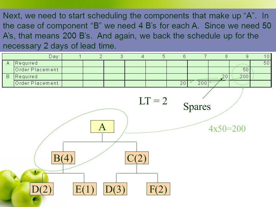 Spares LT = 2 B(4) E(1) D(2) C(2) F(2) D(3) A 4x50=200
