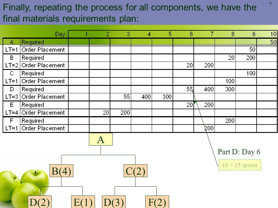 Finally, repeating the process for all components, we have the final materials requirements plan:
