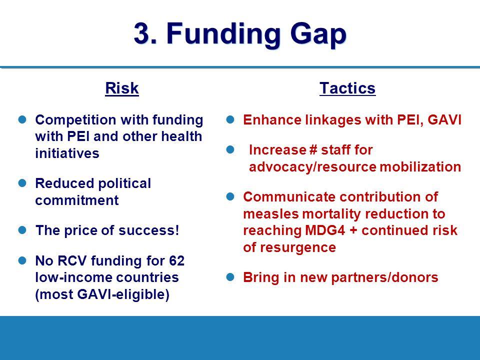 3. Funding Gap Risk Tactics