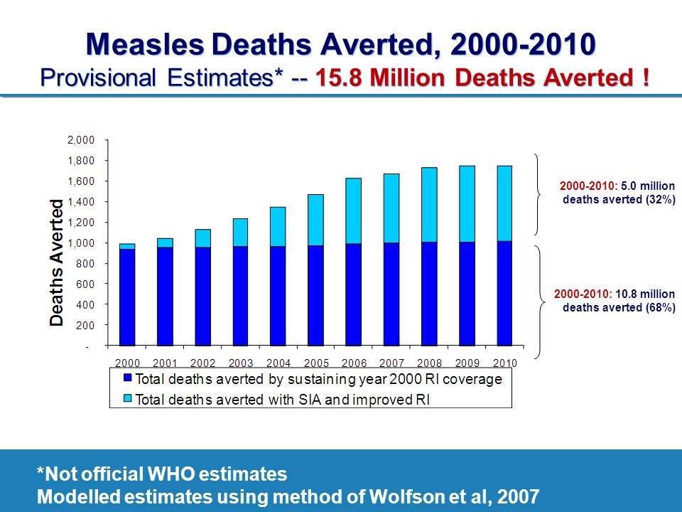 Measles Deaths Averted, 2000-2010 Provisional Estimates. -- 15