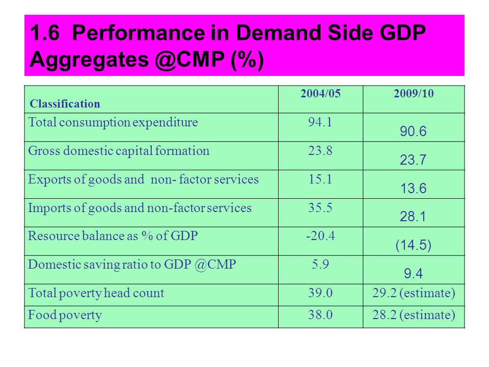 1.6 Performance in Demand Side GDP Aggregates @CMP (%)
