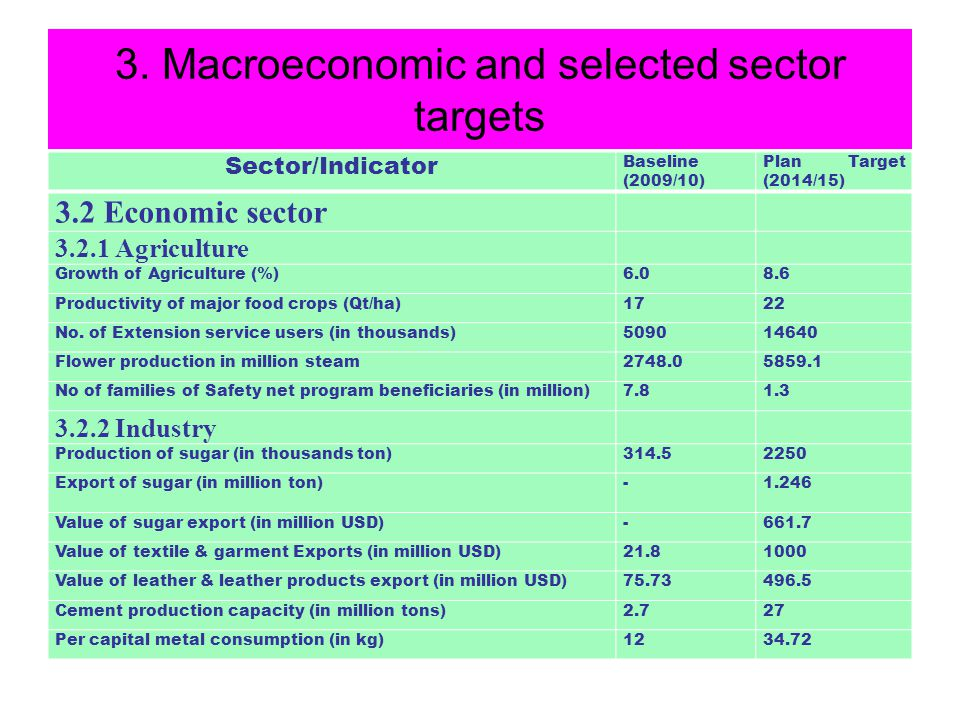 3. Macroeconomic and selected sector targets