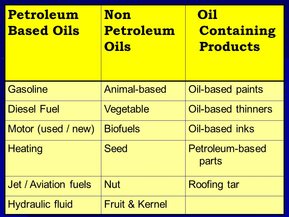 Oil Containing Products