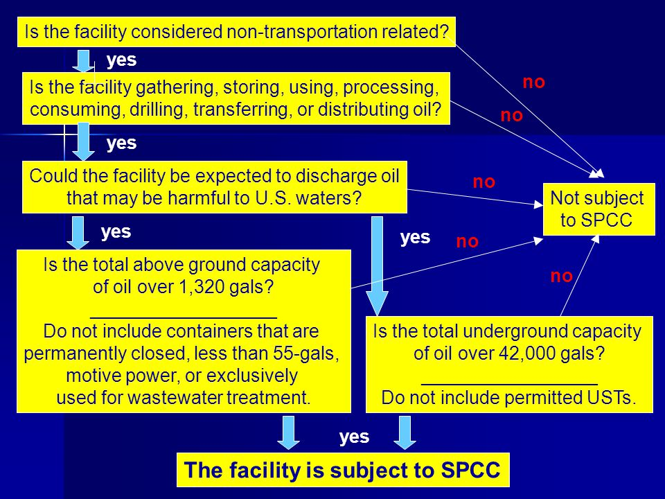 The facility is subject to SPCC