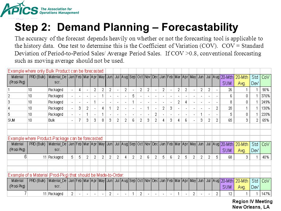 Step 2: Demand Planning – Forecastability