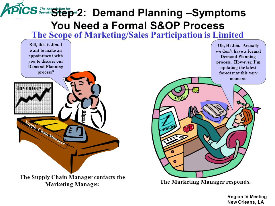 The Scope of Marketing/Sales Participation is Limited